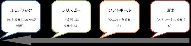 [#02] 英語の敬語を教える方法